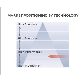 MC Machinery MCV-1000 Milling 3-axis universal machine market positioning