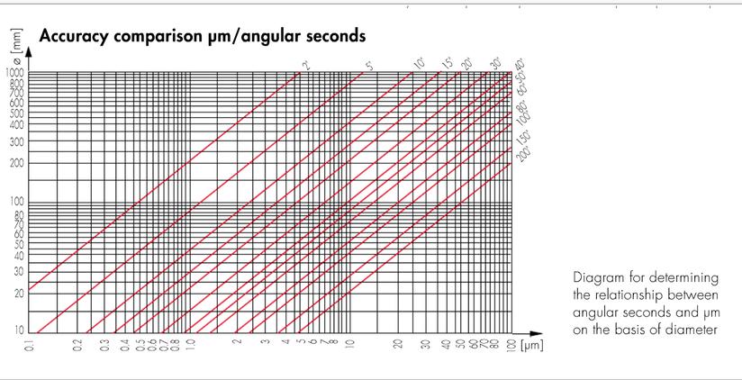 Chart Arc Comparison in Micron