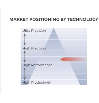 Mitsubishi EA-V Series EDM die sinking marketing positioning