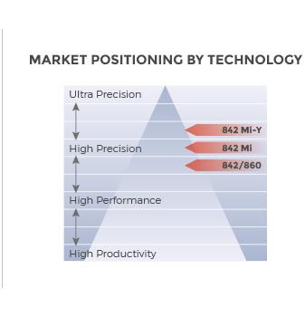Schaublin 842 Mi-Y Turning/Hard Turning machine market positioning